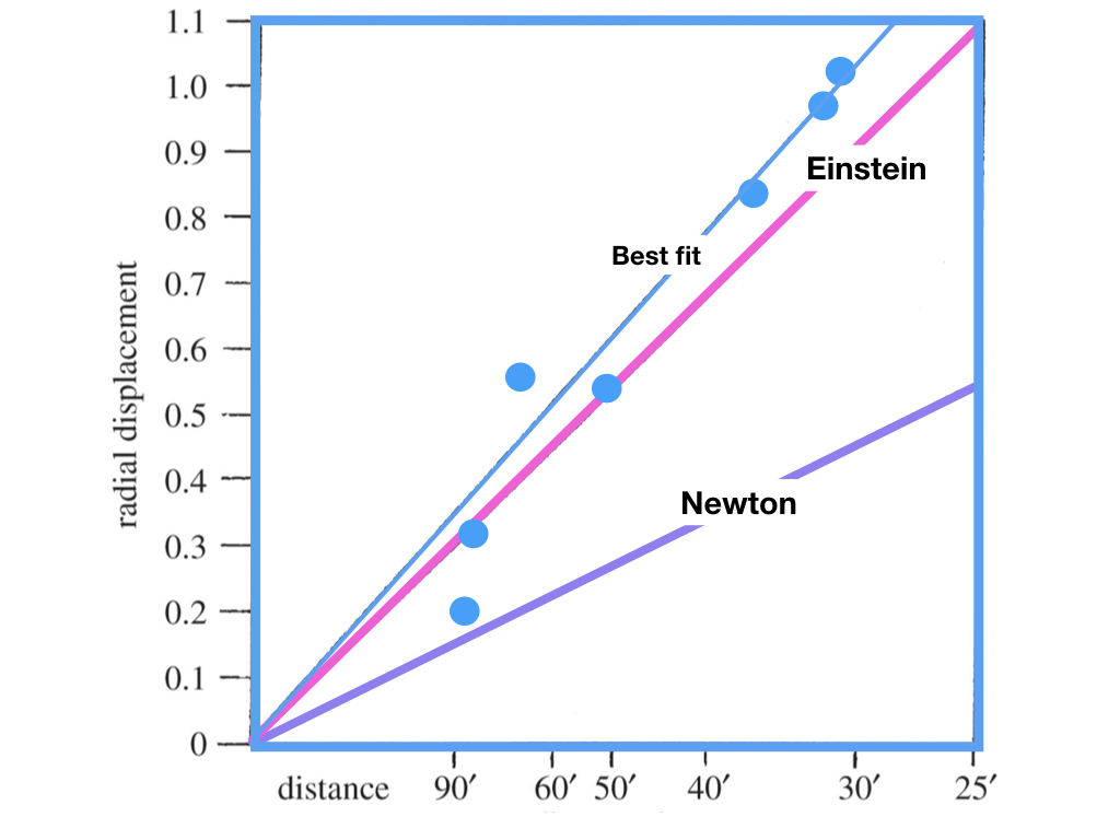 Enhanced version of diagram 2 from Dyson et al. 1920, showing the observed shifts (blue dots) of stars measured on the 4 inch Cortie telescope plates, compared to the predictions of Einstein and Newton as a function of the distance of the stars from the centre of the Sun.